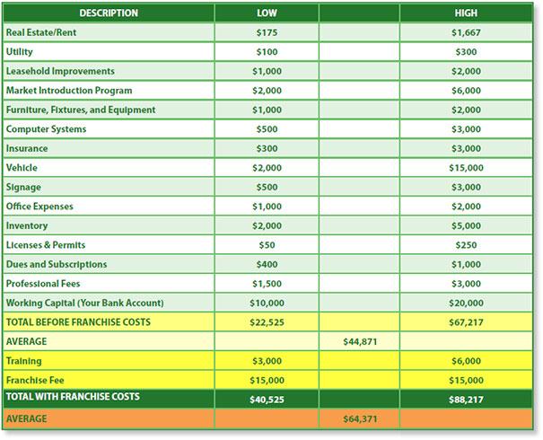 Interior Plant Service - Franchise Investment